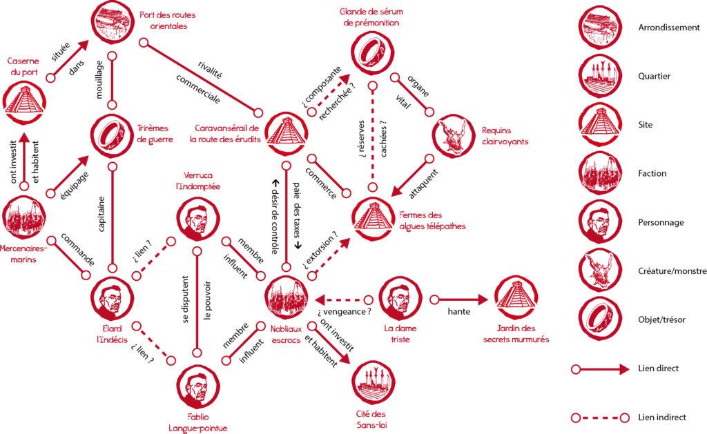 Carte relationnelle des éléments de Portamrax pour Impitoyables bourgades